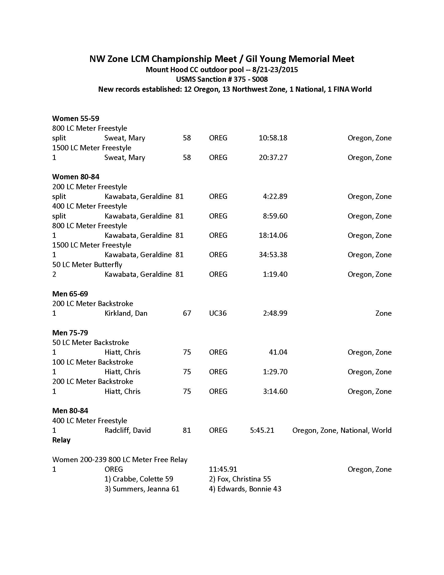 gil young memorial swim meet 2012 calendar