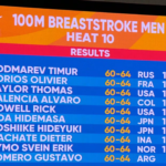 Rick's name on the scoreboard for the 100m Breaststroke